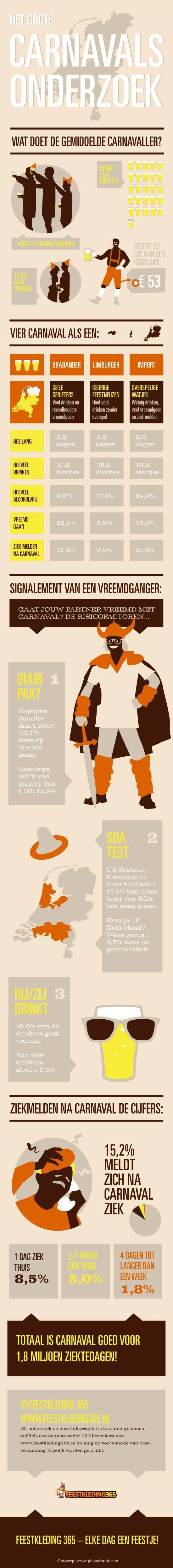 Carnavalsonderzoek infographic (infographic)